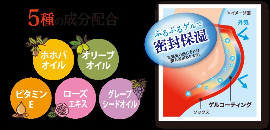 5種の配合成分 ホホバオイル・オリーブオイル・ビタミンE・ローズエキス・グレープシードオイル ぷるぷるゲルで密封保湿 ※効果の感じ方には個人差があります。