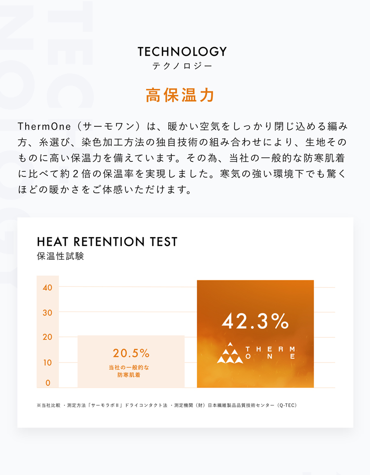 TECHNOLOGY テクノロジー 高保温力 ThermOne(サーモワン)は、暖かい空気をしっかり閉じ込める編み方、糸選び、染色加工方法の独自技術の組み合わせにより、生地そのものに高い保温力を備えています。その為、当社の一般的な防寒肌着に比べて約2倍の保温率を実現しました。寒気の強い環境下でも驚くほどの暖かさをご体感いただけます。