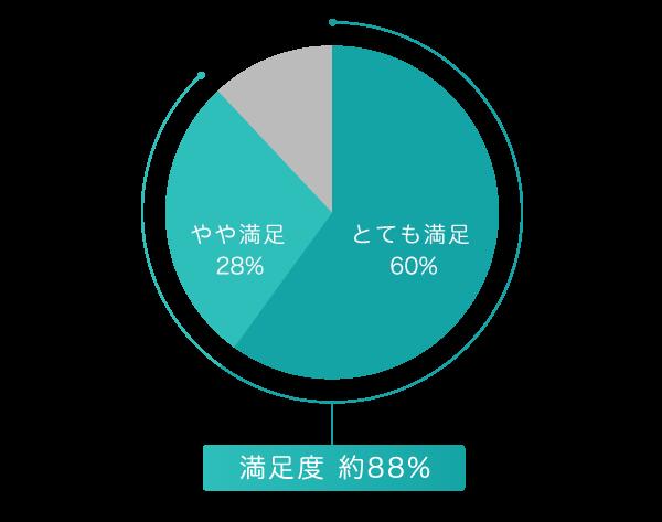 満足度 約88%