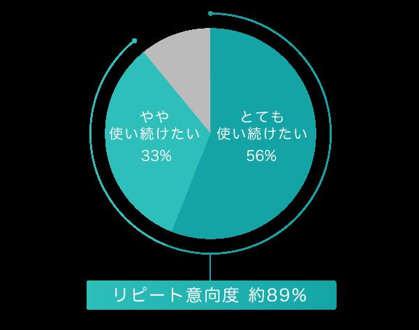 リピート意向度 約89%