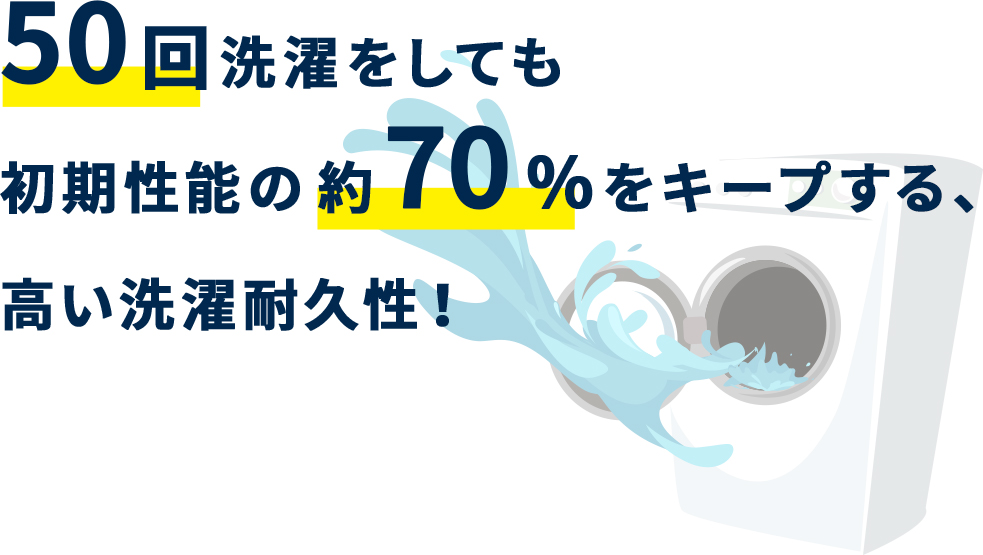 50回洗濯をしても初期性能の約70%をキープする、高い洗濯耐久性