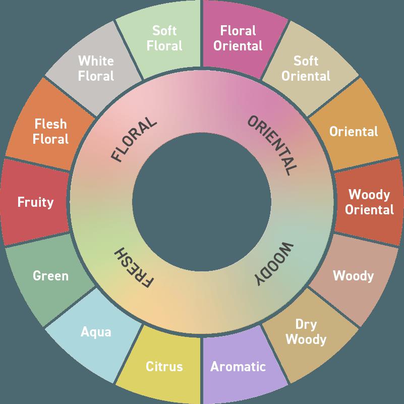 scent wheel