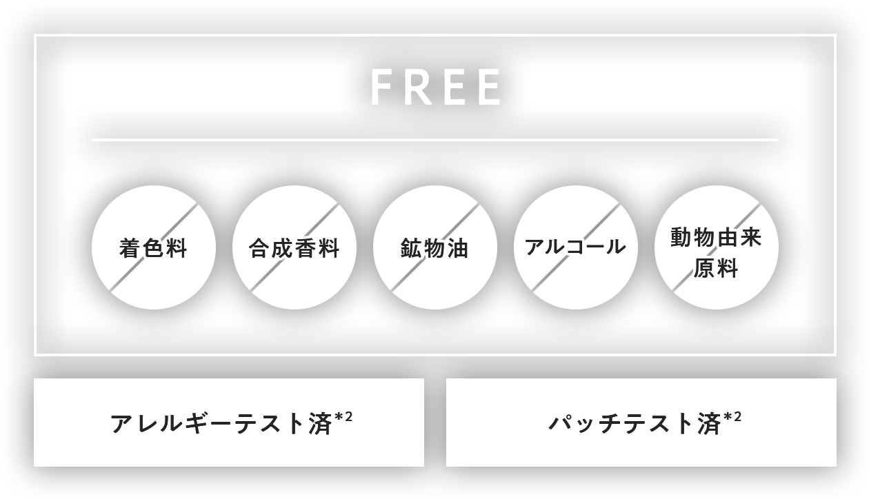 着色料FREE、合成香料FREE、鉱物油FREE、アルコールFREE、動物由来成分FREE、アレルギーテスト済*3、パッチテスト済*3