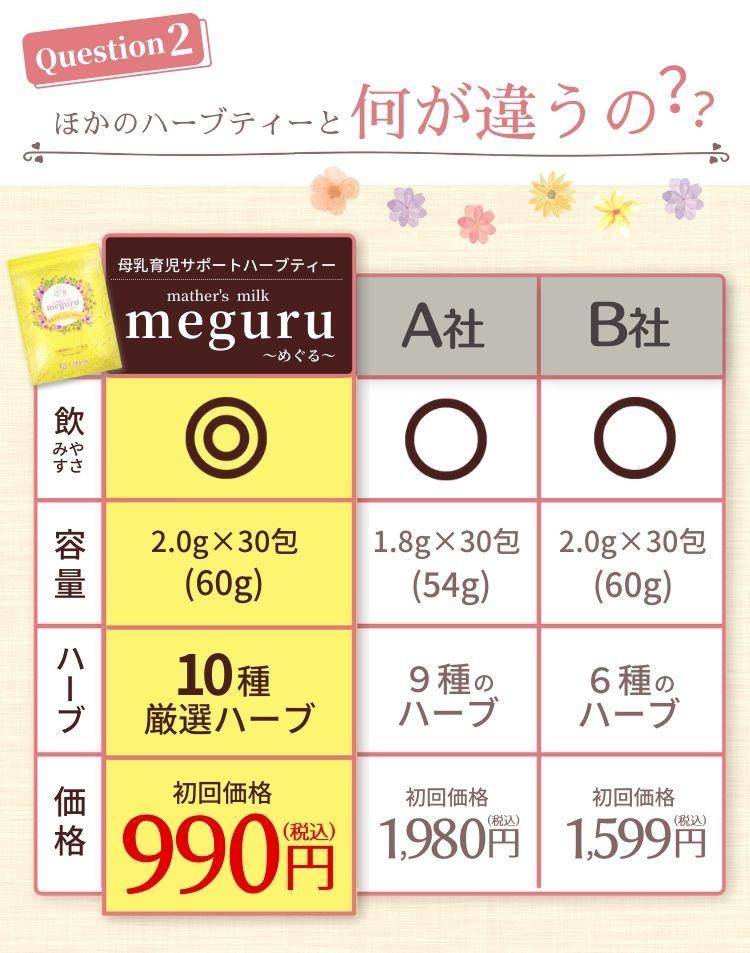ほかのハーブティーとの違い 母乳育児サポートハーブティー meguru 飲みさすさ 2g 30包 10種厳選ハーブ