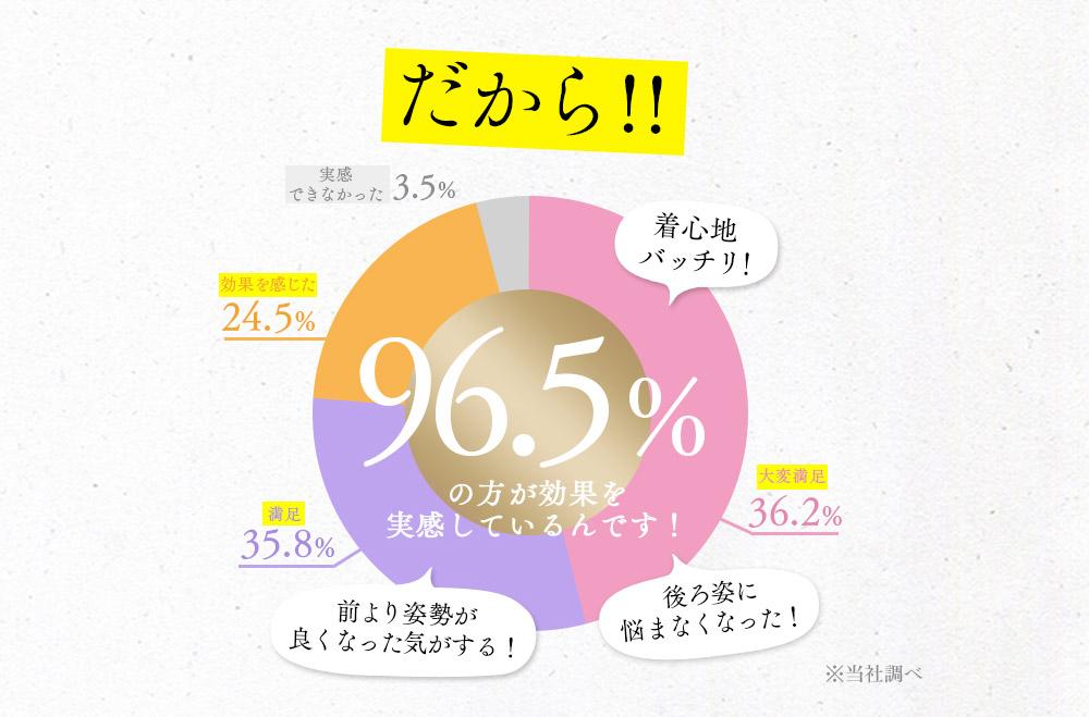 だから!96.5%の方が効果を実感しているんです!