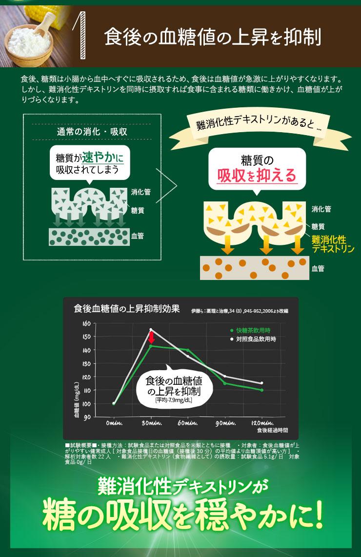 食後の血糖値の上昇を抑制