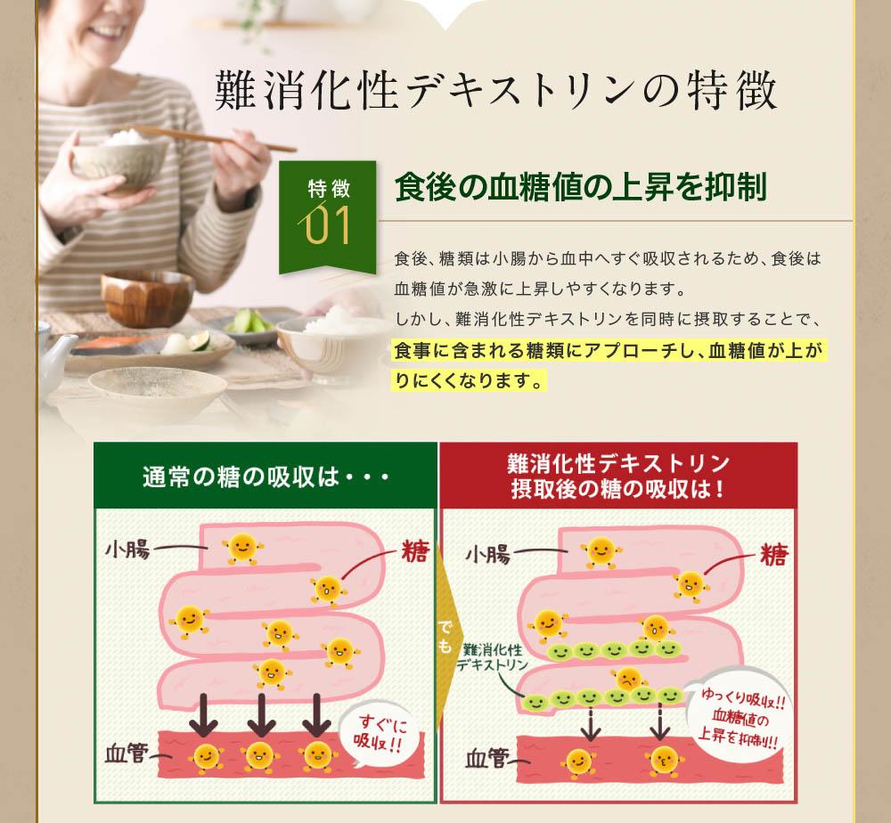 難消化性デキストリンの特徴 特徴01 食後の血糖値の上昇を抑制