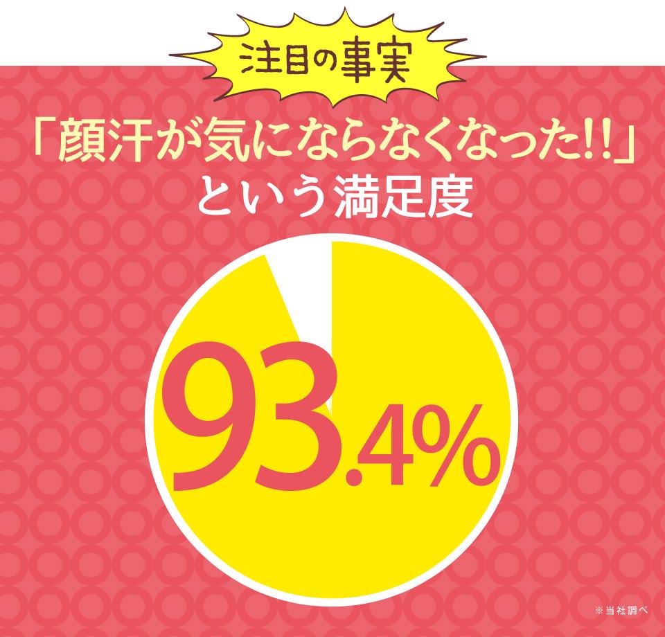 「顔汗が気にならなくなった!!」という満足度98.7%