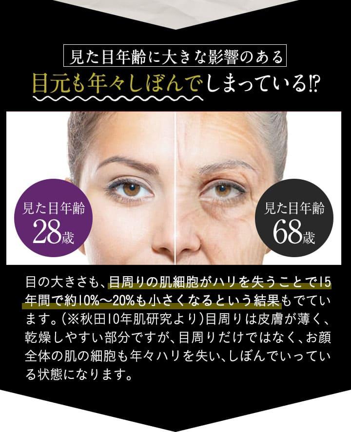 目の周りのハリを失うし15年で、目元が20%も小さくなるという研究結果も