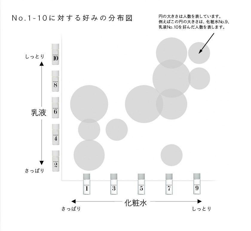 No.1-10に対する好みの分布