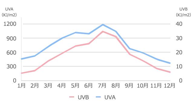 紫外線量の月別値