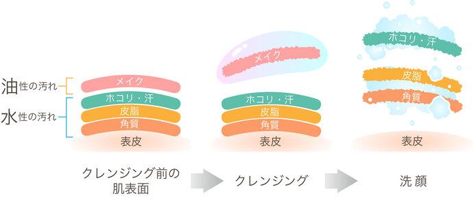 クレンジング・洗顔料の役割イメージ