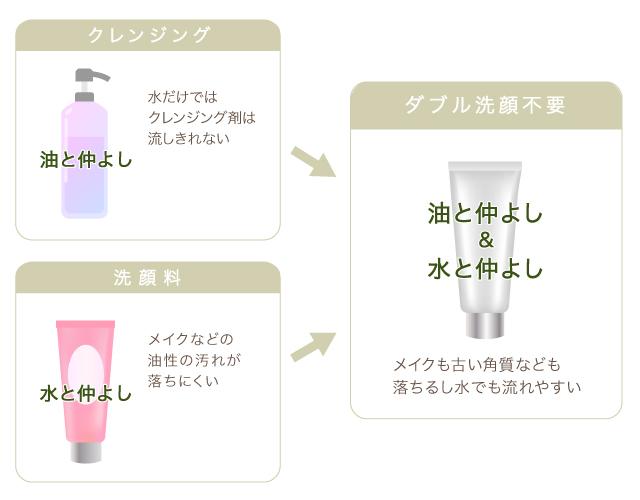 クレンジング・洗顔料の界面活性剤の種類とバランスイメージ