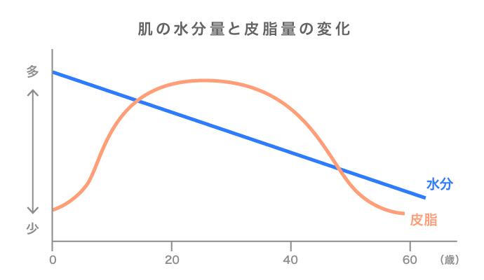 年齢ごとの肌の水分量と皮脂量の変化