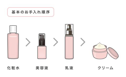 基本のお手入れ順序(化粧水>美容液>乳液>クリーム)