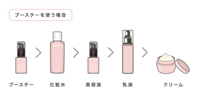 ブースターを使う場合(ブースター>化粧水>美容液>乳液>クリーム)