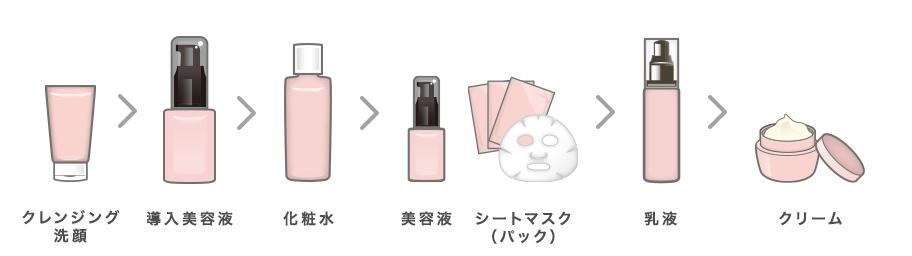 導入美容液を使う順番(クレンジング・洗顔>導入美容液>化粧水>美容液・シートマスク>乳液>クリーム)