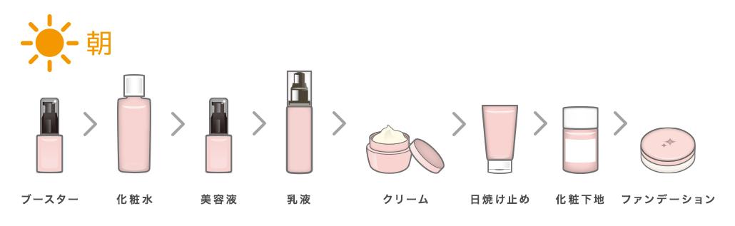 朝のお手入れ順序(ブースター>化粧水>美容液>乳液>クリーム>日焼け止め>化粧下地>ファンデーション)