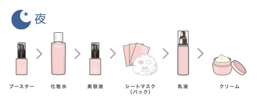 夜のお手入れ順序(ブースター>化粧水>美容液>シートマスク・パック>乳液>クリーム)