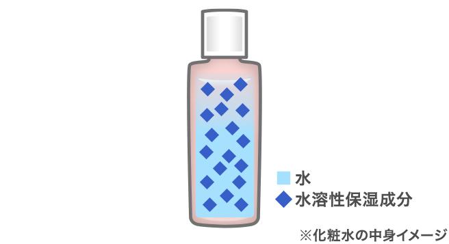 化粧水の中身の構成成分イメージ