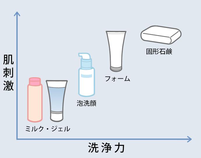 【種類別】洗顔料の洗浄力と肌刺激イメージのグラフ