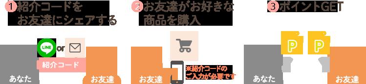 お友達紹介キャンペーン ご紹介方法