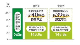 3~5歳の1日あたりの野菜摂取量の比較グラフ