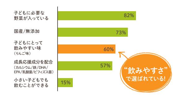 """子どもに必要な野菜が入っている82% 国産/無添加73% 子どもにとって飲みやすい味(りんご味)60% 成長応援成分を配合(カルシウム/鉄/DHA/EPA/乳酸菌/ビフィズス菌)57% 小さい子どもでも飲むことができる15% """"飲みやすさ""""で選ばれている!"""