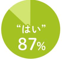 """""""はい""""87%"""