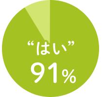 """""""はい""""91%"""