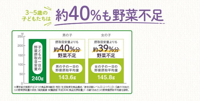 3〜5歳の子どもたちは約40%も野菜不足