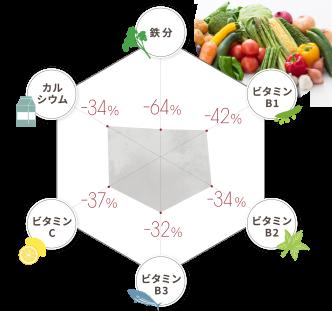 栄養のグラフ