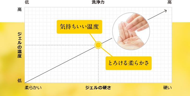 ジェルの硬さ・温度・洗浄力のグラフ