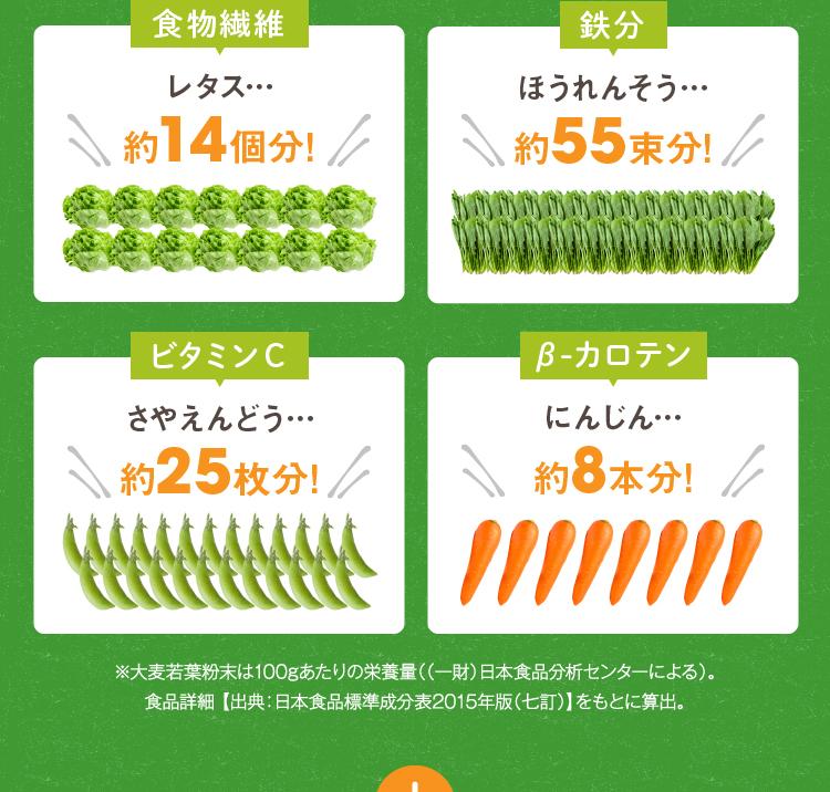 食物繊維 レタス約14個分 鉄分 ほうれんそう 約55束分 ビタミンC さやえんどう 約25枚分 β-カロテン にんじん 約8本分!