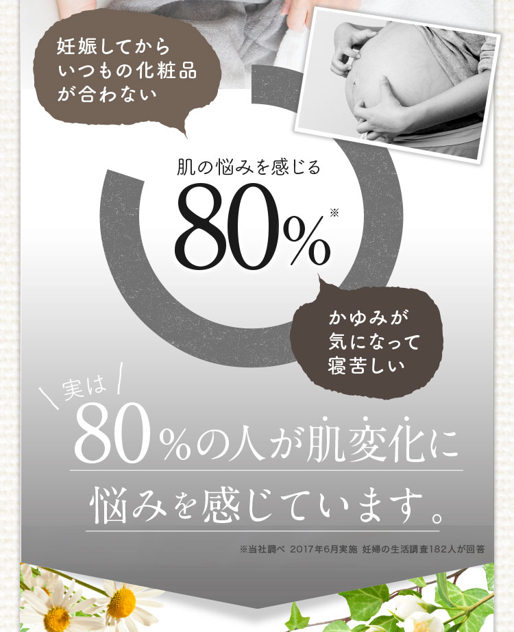 妊娠してからいつもの化粧品が合わない 肌の悩みを感じる 80% かゆみが気になって寝苦しい 実は80%の人が肌変化に悩みを感じています。