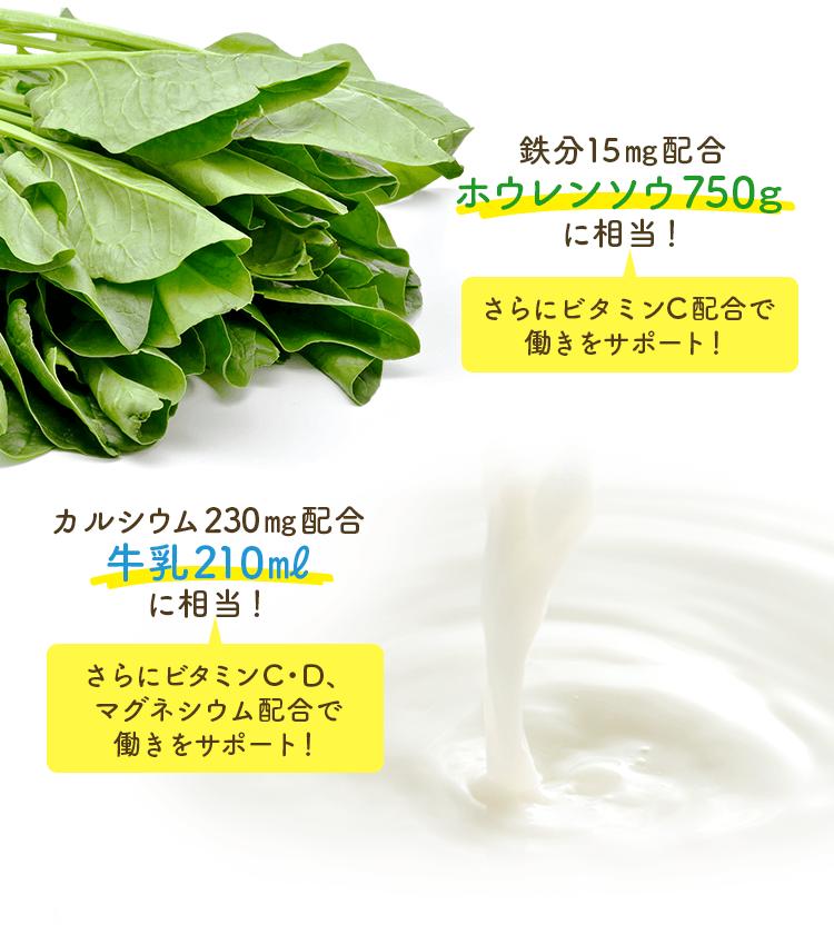 鉄分15㎎配合 ホウレンソウ750gに相当!カルシウム230㎎配合 牛乳210mlに相当!