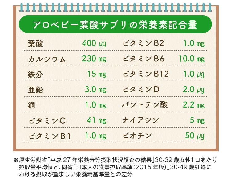 アロベビー葉酸サプリの栄養素配合量一覧