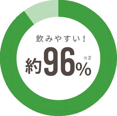 飲みやすい!約96%