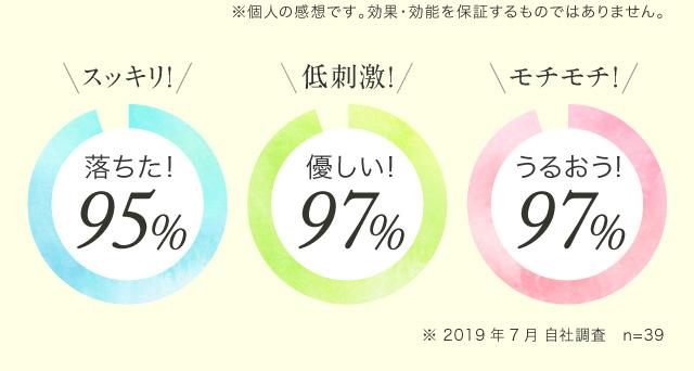 スッキリ落ちた95%、優しい!97%、うるおう!97%