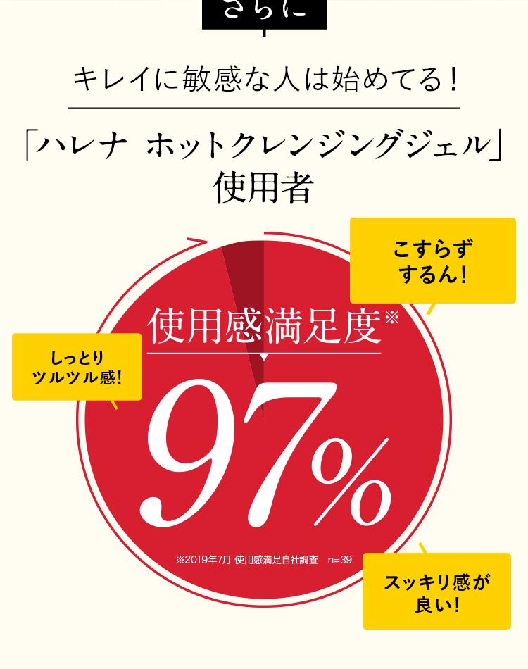 使用者の97%が効果を実感