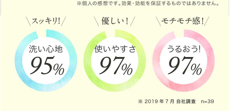 スッキリ95%、優しい97%、うるおう!97%
