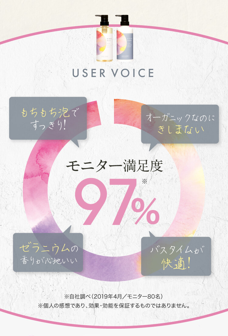 USER VOICE モニター満足度97%