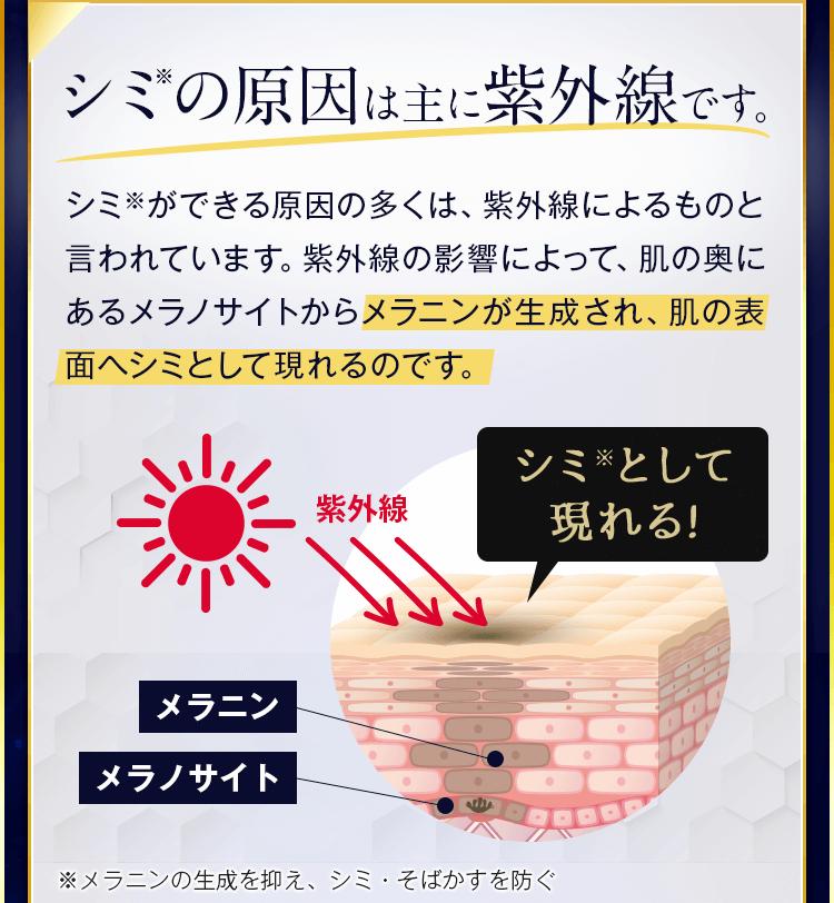 紫外線の影響によって、肌の奥にあるメラノサイトからメラニンが生成され、肌の表面へシミとして現れるのです。