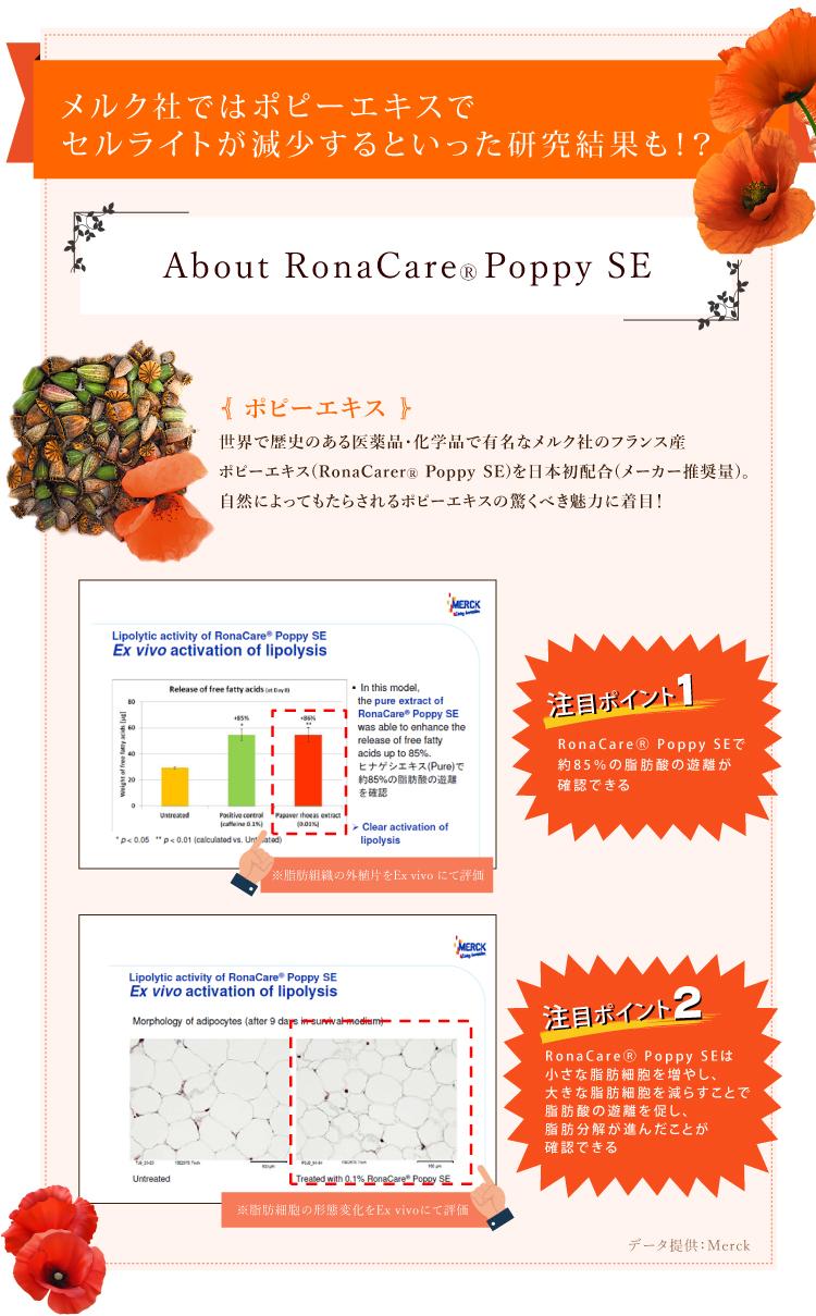 Rona Care® Poppy SEについてのエビデンス