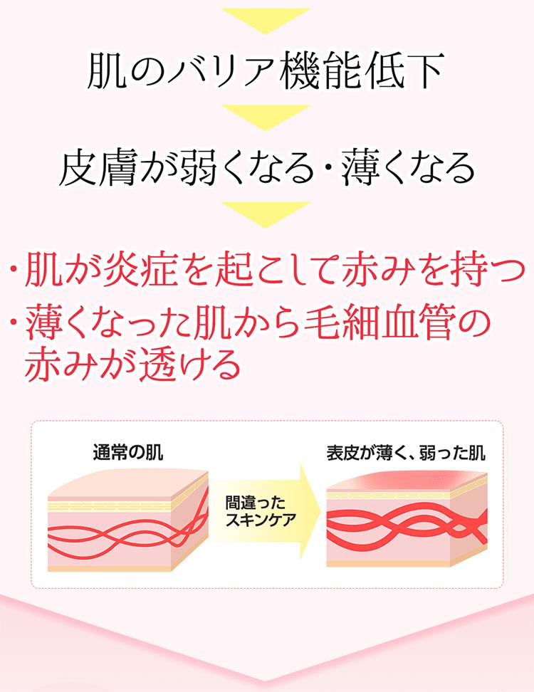 肌のバリア機能低下→皮膚が弱くなる・薄くなる→肌が炎症を起こして赤みを持つ・薄くなった肌から毛細血管の赤みが透ける