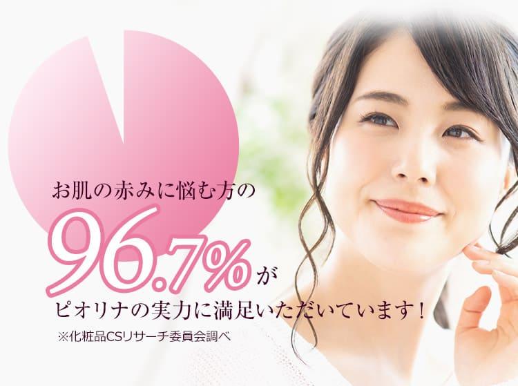 お肌の赤みに悩む方の96.7%がピオリナの実力に満足いただいています!