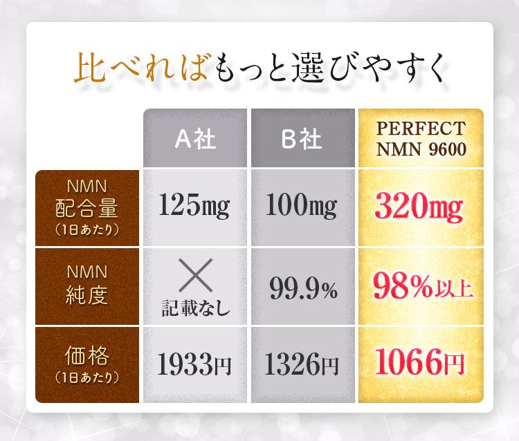 NMNサプリ比較