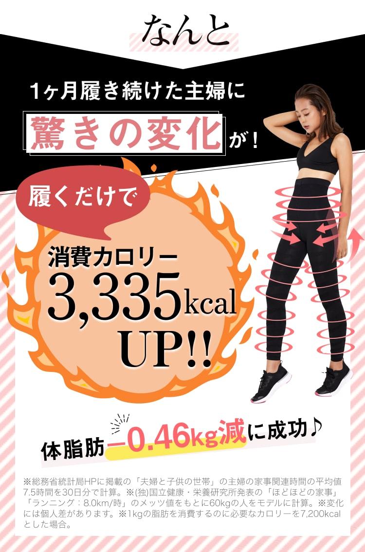 なんと 一ヶ月履き続けた主婦に驚きの変化が! 履くだけで消費カロリー3,335kcalUP!! 体脂肪-0.46kg減に成功♪