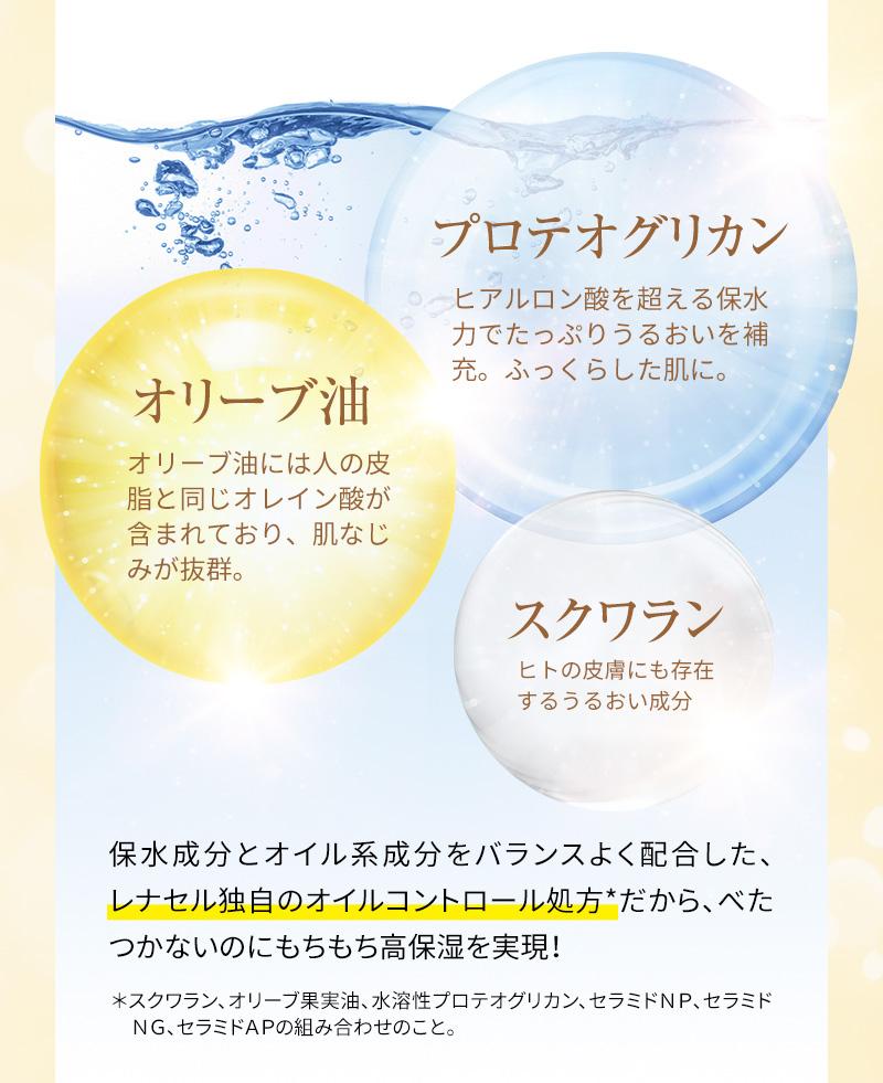 保水成分とオイル系成分をバランスよく配合した、レナセル独自のオイルコントロール処方だから、べたつかないのにもちもち高保湿を実現!