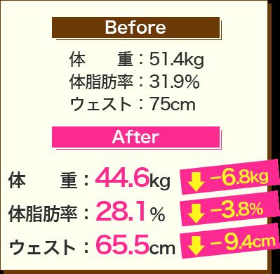 Before:体重51.4kg、体脂肪率31.9%、ウェスト75cm→After:体重44.6kg、体脂肪率28.1%、ウェスト65.5cm